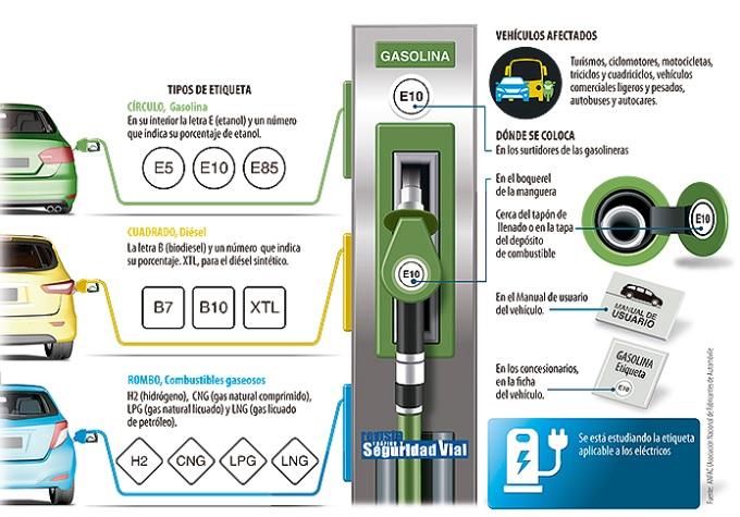 Etiquetado de los combustibles